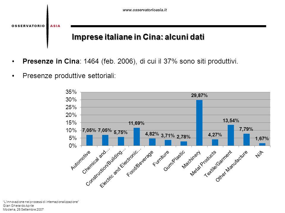 Imprese italiane in Cina: alcuni dati