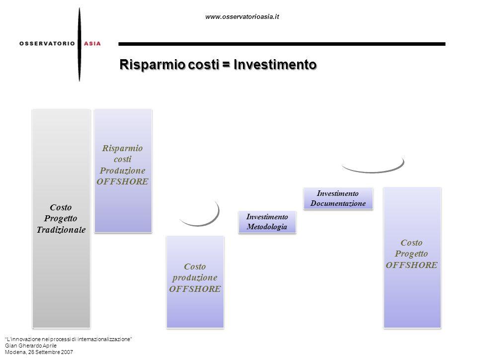 Risparmio costi = Investimento
