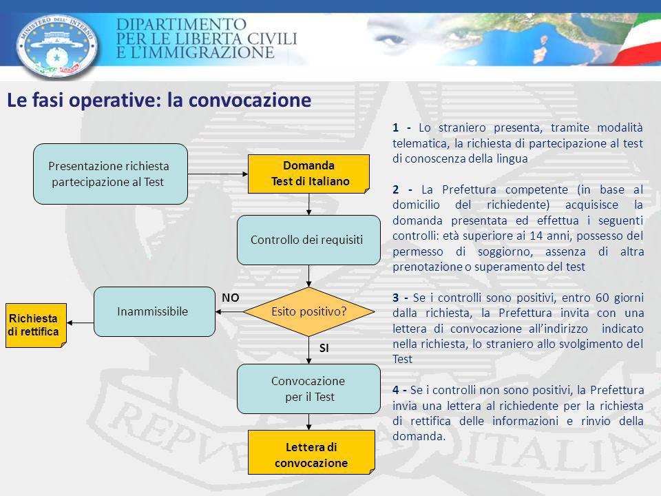 Richiesta di rettifica Lettera di convocazione