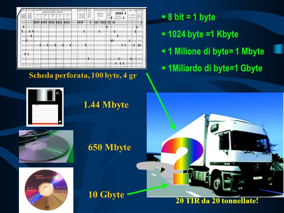 8 bit = 1 byte 1024 byte =1 Kbyte 1 Milione di byte= 1 Mbyte