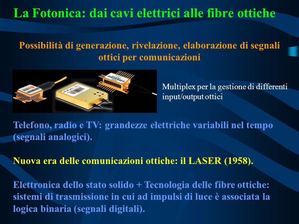 La Fotonica: dai cavi elettrici alle fibre ottiche