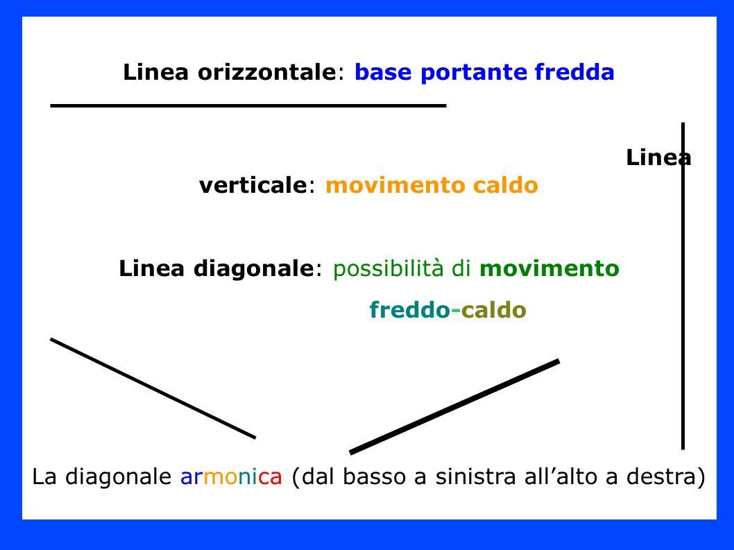 Linea verticale: movimento caldo