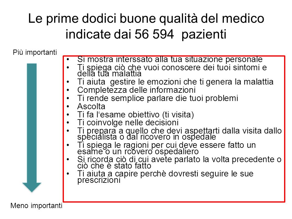 Le prime dodici buone qualità del medico indicate dai 56 594 pazienti