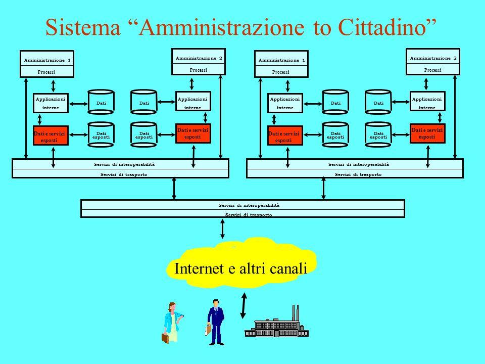 Sistema Amministrazione to Cittadino