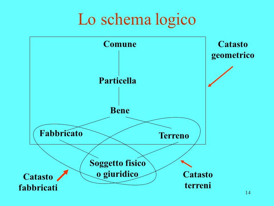 Lo schema logico Comune Catasto geometrico Particella Bene Fabbricato