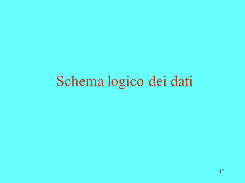 Schema logico dei dati