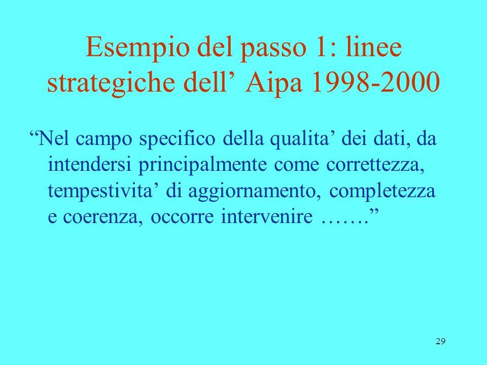 Esempio del passo 1: linee strategiche dell' Aipa 1998-2000