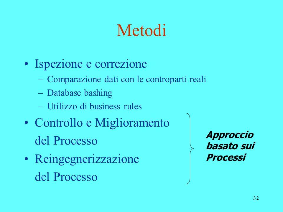 Metodi Ispezione e correzione Controllo e Miglioramento del Processo