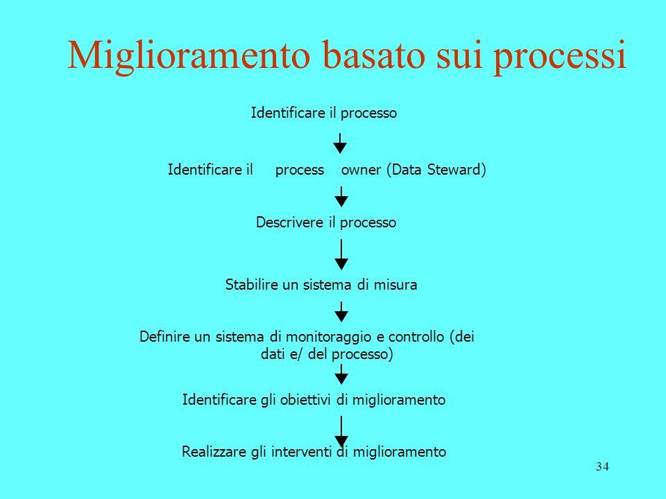 Miglioramento basato sui processi
