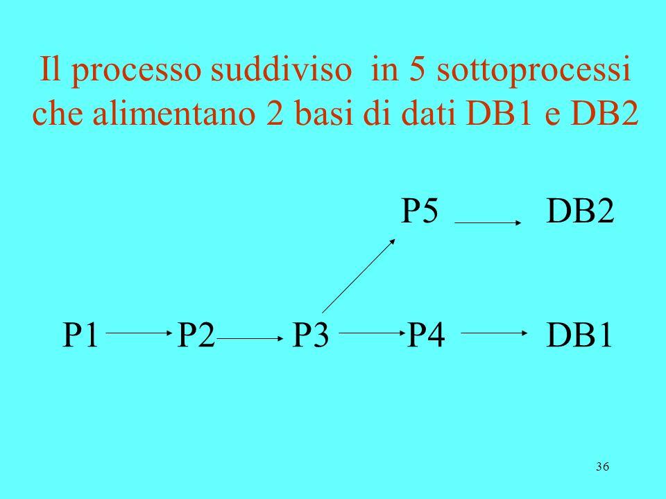 Il processo suddiviso in 5 sottoprocessi che alimentano 2 basi di dati DB1 e DB2