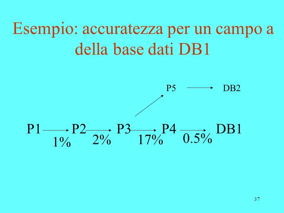 Esempio: accuratezza per un campo a della base dati DB1