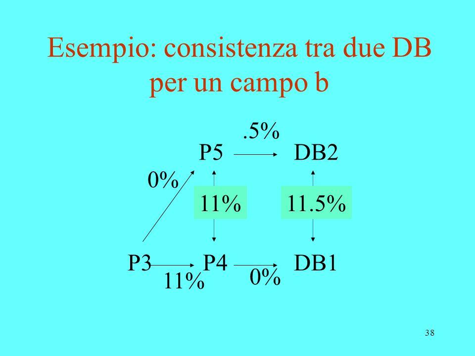 Esempio: consistenza tra due DB per un campo b