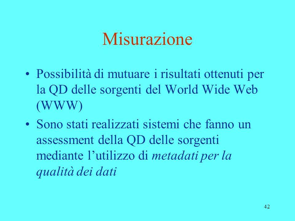 Misurazione Possibilità di mutuare i risultati ottenuti per la QD delle sorgenti del World Wide Web (WWW)