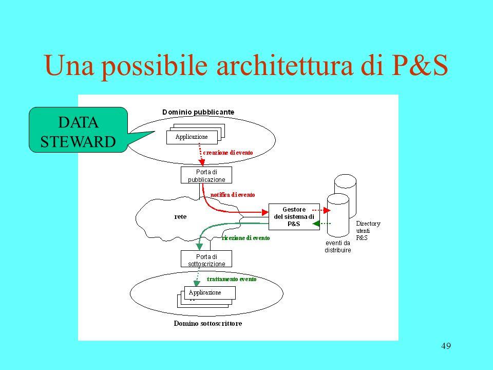 Una possibile architettura di P&S