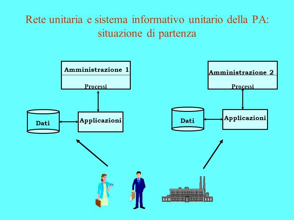 Rete unitaria e sistema informativo unitario della PA: situazione di partenza