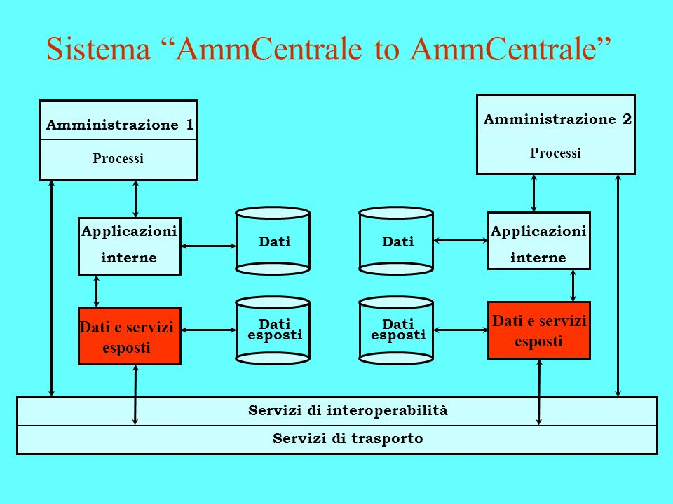Sistema AmmCentrale to AmmCentrale