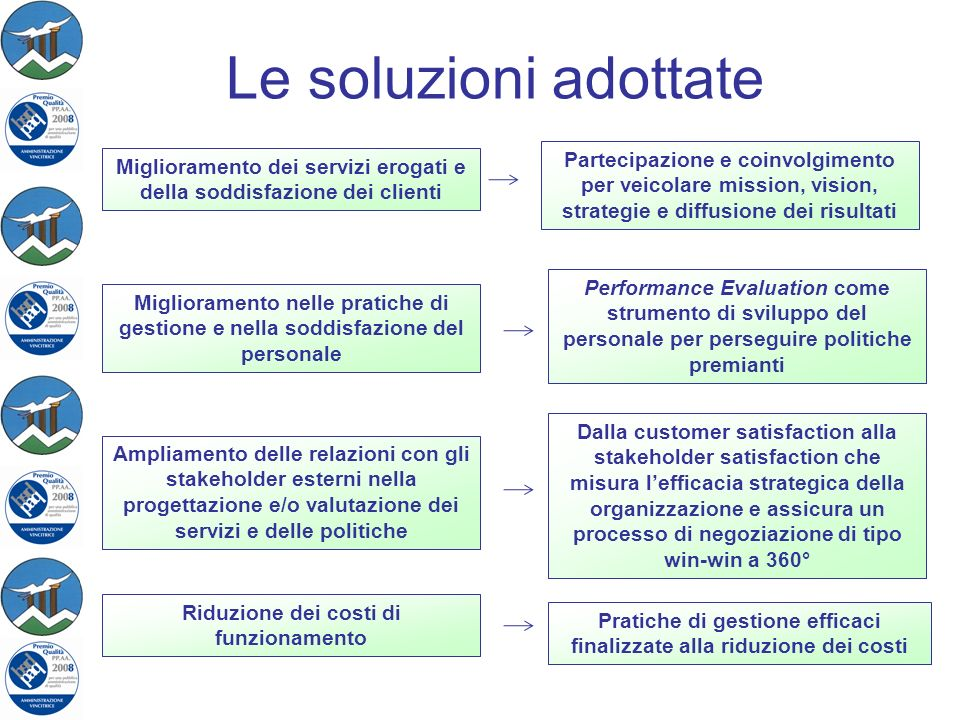 Le soluzioni adottate Partecipazione e coinvolgimento per veicolare mission, vision, strategie e diffusione dei risultati.