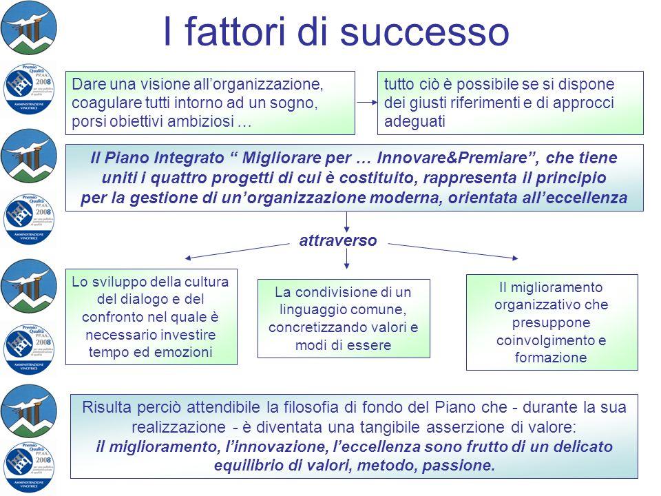 I fattori di successo Dare una visione all'organizzazione, coagulare tutti intorno ad un sogno, porsi obiettivi ambiziosi …