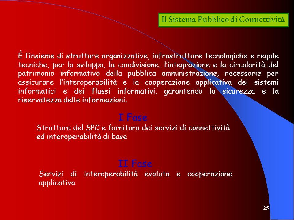 I Fase II Fase Il Sistema Pubblico di Connettività