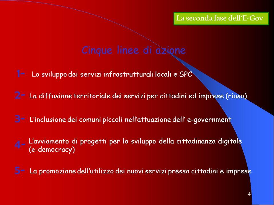 1- 2- 3- 4- 5- Cinque linee di azione La seconda fase dell'E-Gov