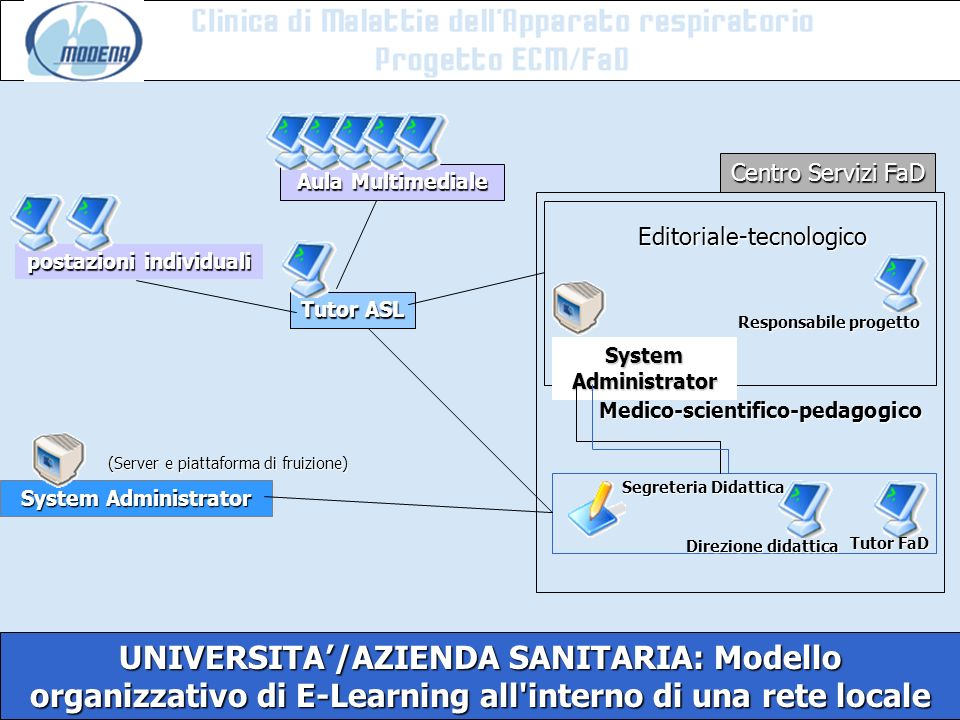 C Centro Servizi FaD. Aula Multimediale. Editoriale-tecnologico. postazioni individuali. Tutor ASL.