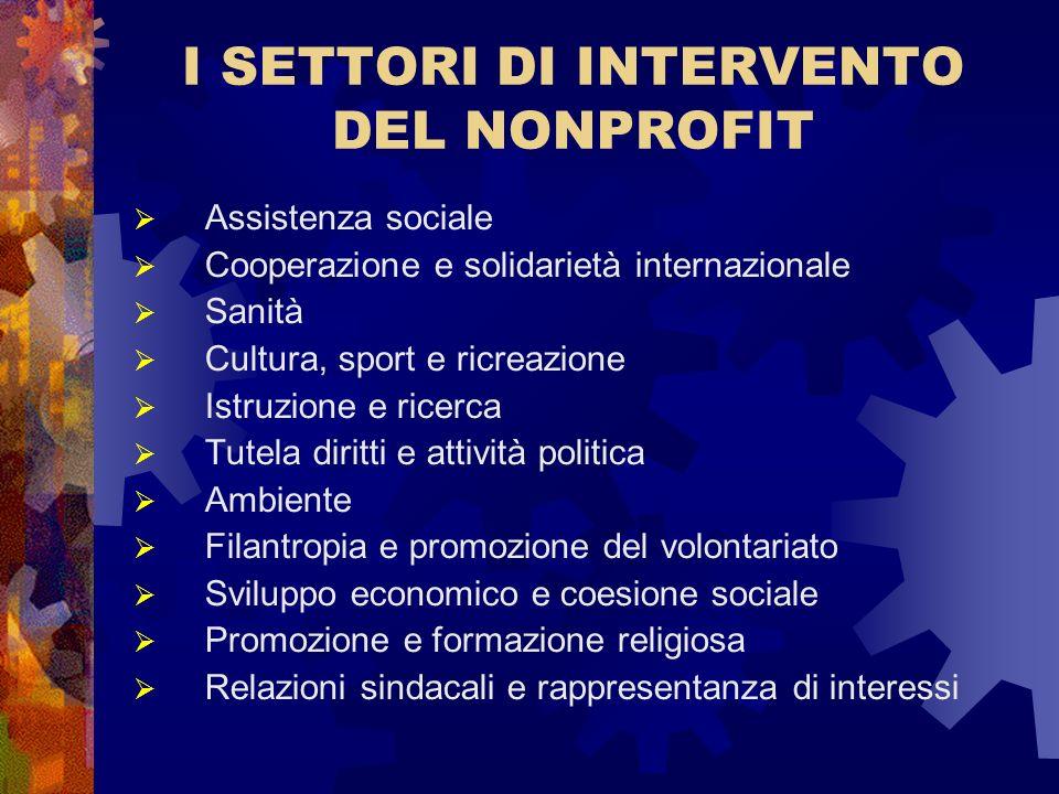 I SETTORI DI INTERVENTO DEL NONPROFIT