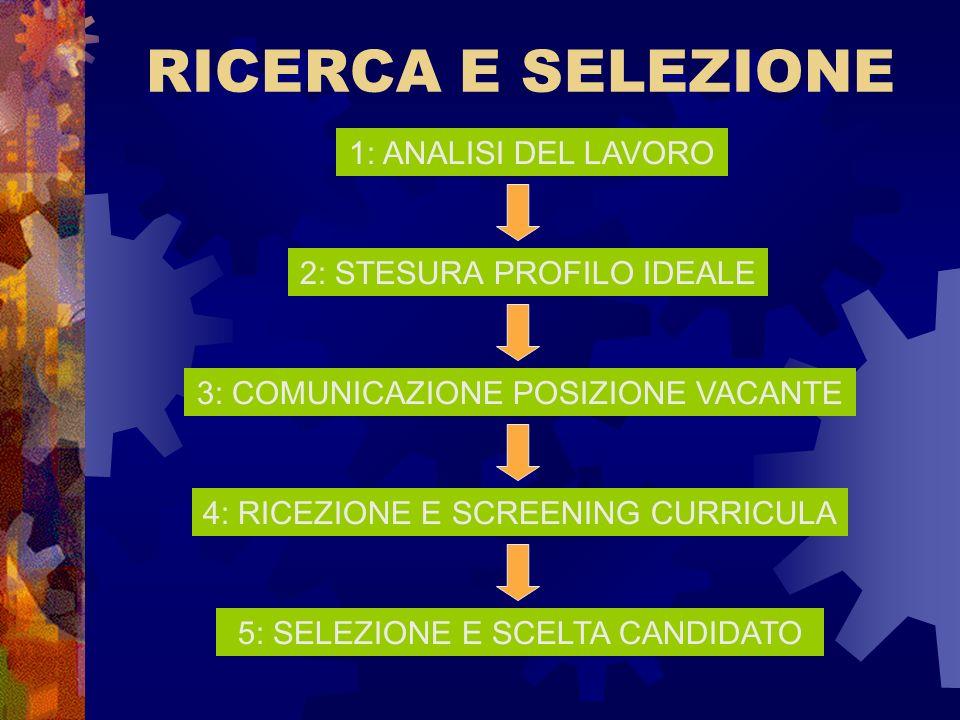 RICERCA E SELEZIONE 1: ANALISI DEL LAVORO 2: STESURA PROFILO IDEALE