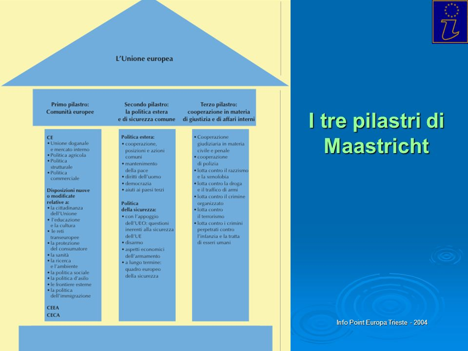 I tre pilastri di Maastricht