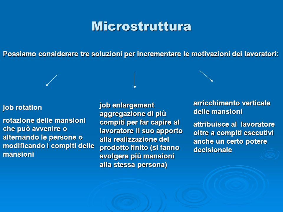 Microstruttura Possiamo considerare tre soluzioni per incrementare le motivazioni dei lavoratori: arricchimento verticale delle mansioni.