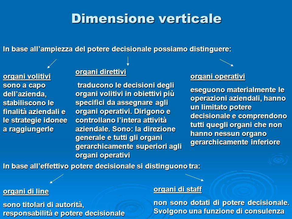 Dimensione verticale In base all'ampiezza del potere decisionale possiamo distinguere: organi direttivi.