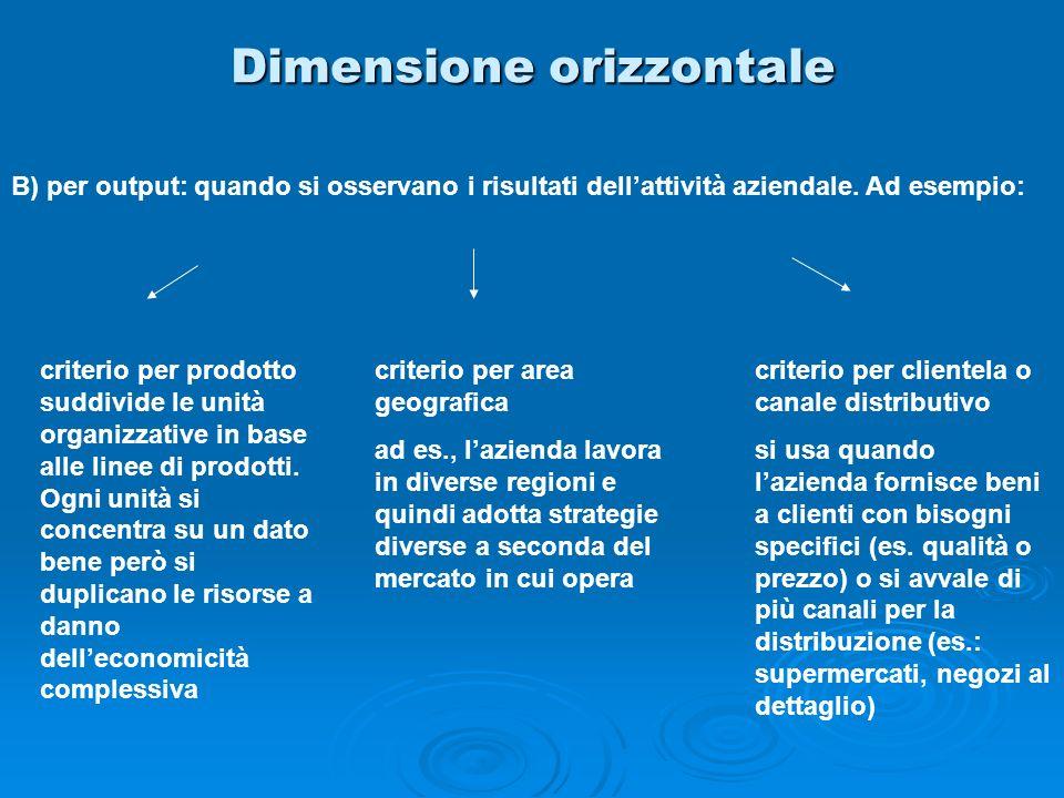 Dimensione orizzontale