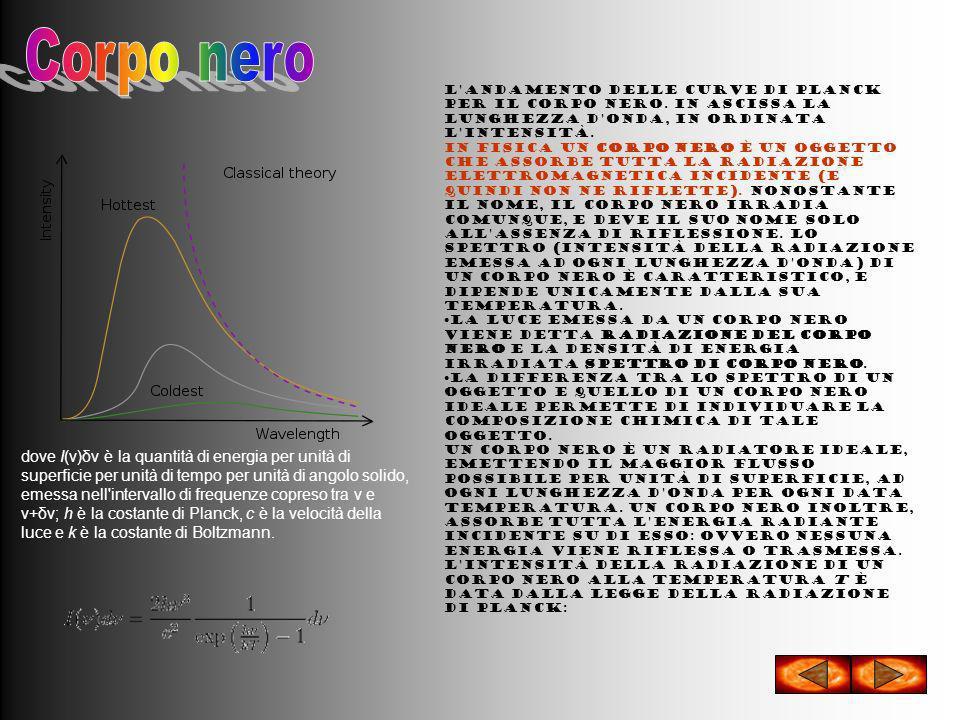 Corpo nero L andamento delle curve di Planck per il corpo nero. In ascissa la lunghezza d onda, in ordinata l intensità.
