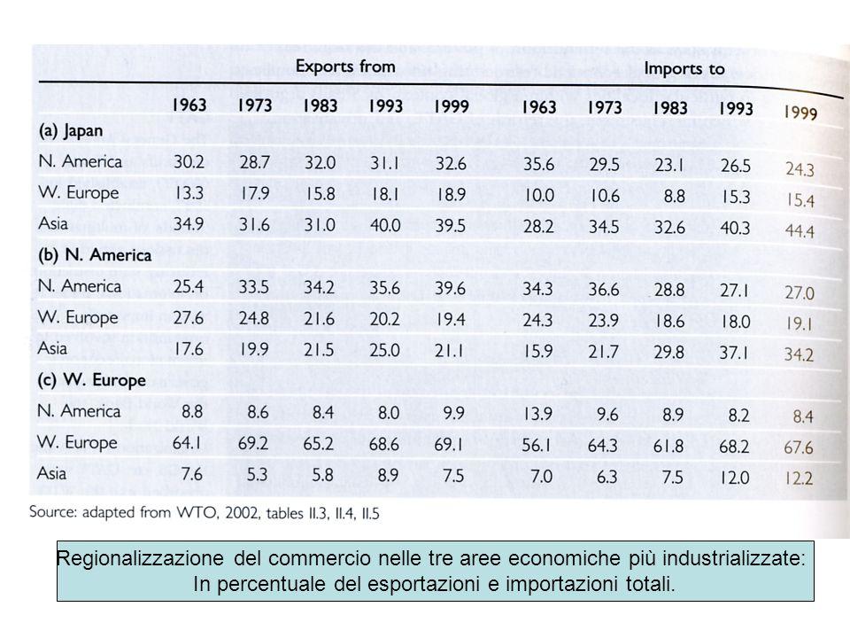 In percentuale del esportazioni e importazioni totali.
