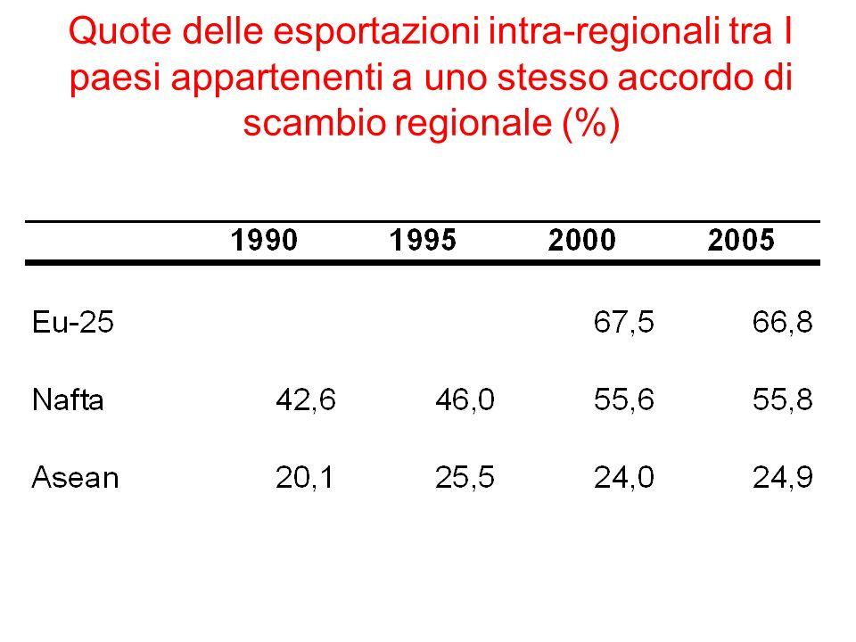 Quote delle esportazioni intra-regionali tra I paesi appartenenti a uno stesso accordo di scambio regionale (%)