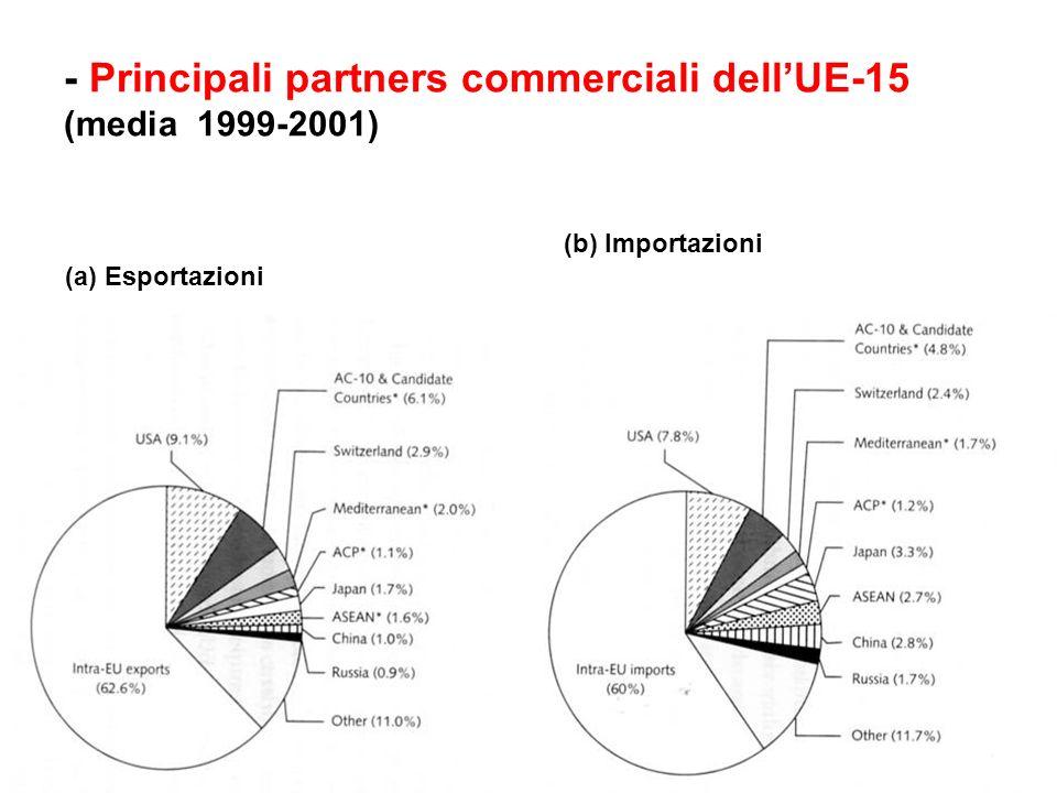 - Principali partners commerciali dell'UE-15 (media 1999-2001)