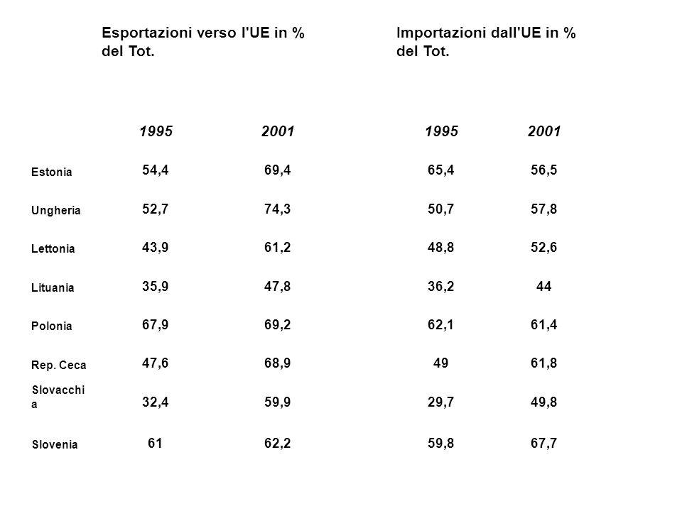 Esportazioni verso l UE in % del Tot.