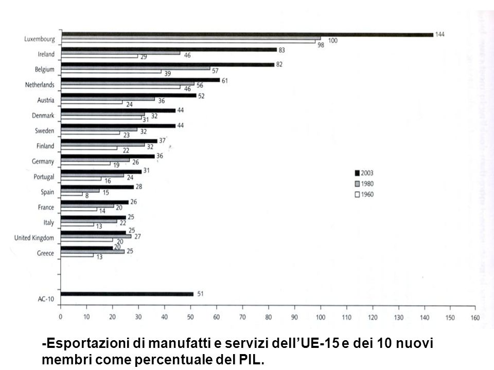 -Esportazioni di manufatti e servizi dell'UE-15 e dei 10 nuovi membri come percentuale del PIL.