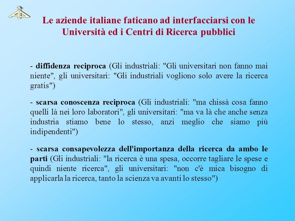 Le aziende italiane faticano ad interfacciarsi con le Università ed i Centri di Ricerca pubblici