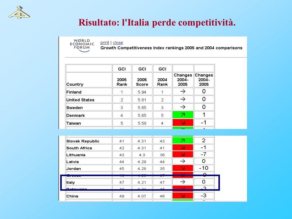 Risultato: l Italia perde competitività.