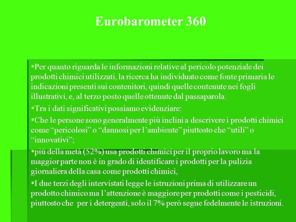 Eurobarometer 360
