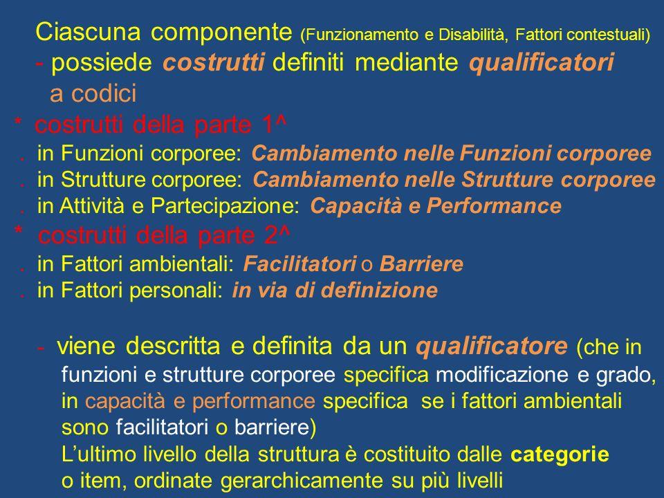 Ciascuna componente (Funzionamento e Disabilità, Fattori contestuali)