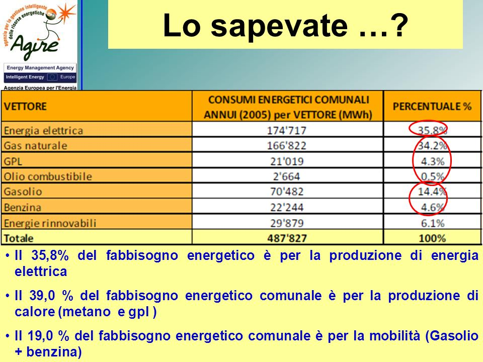 Lo sapevate … Il 35,8% del fabbisogno energetico è per la produzione di energia elettrica.