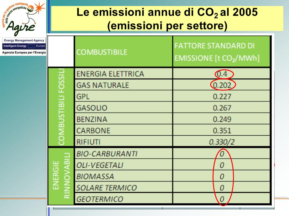 Le emissioni annue di CO2 al 2005 (emissioni per settore)