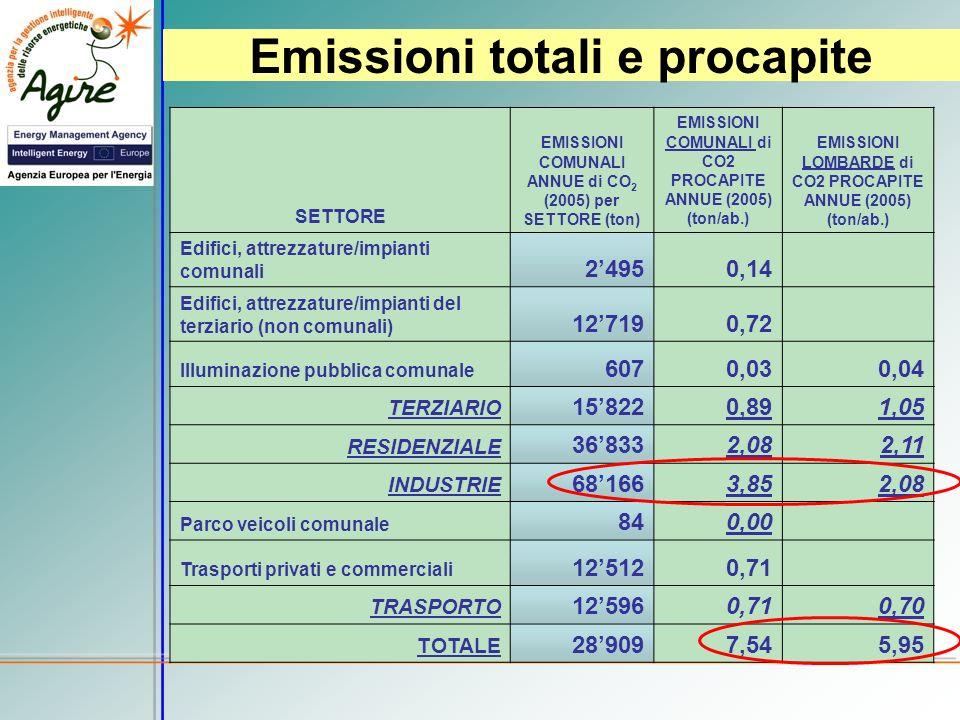 Emissioni totali e procapite