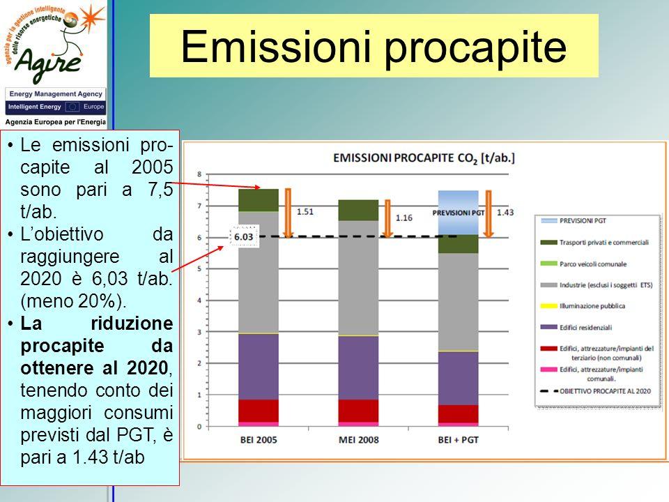 Emissioni procapite Le emissioni pro-capite al 2005 sono pari a 7,5 t/ab. L'obiettivo da raggiungere al 2020 è 6,03 t/ab. (meno 20%).