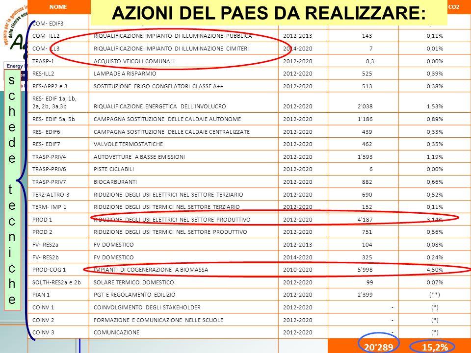 AZIONI DEL PAES DA REALIZZARE: