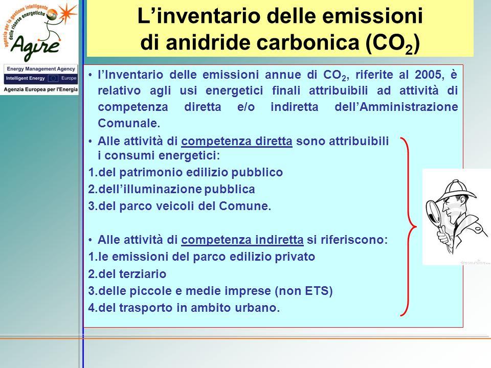 L'inventario delle emissioni di anidride carbonica (CO2)