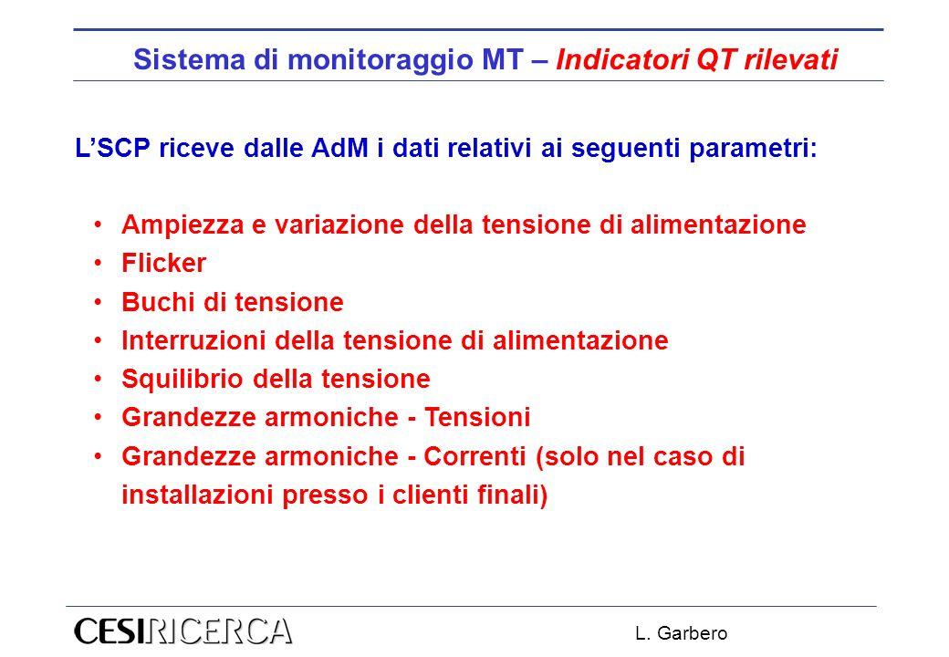 Sistema di monitoraggio MT – Indicatori QT rilevati