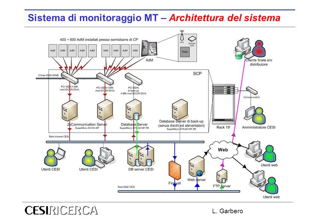 Sistema di monitoraggio MT – Architettura del sistema