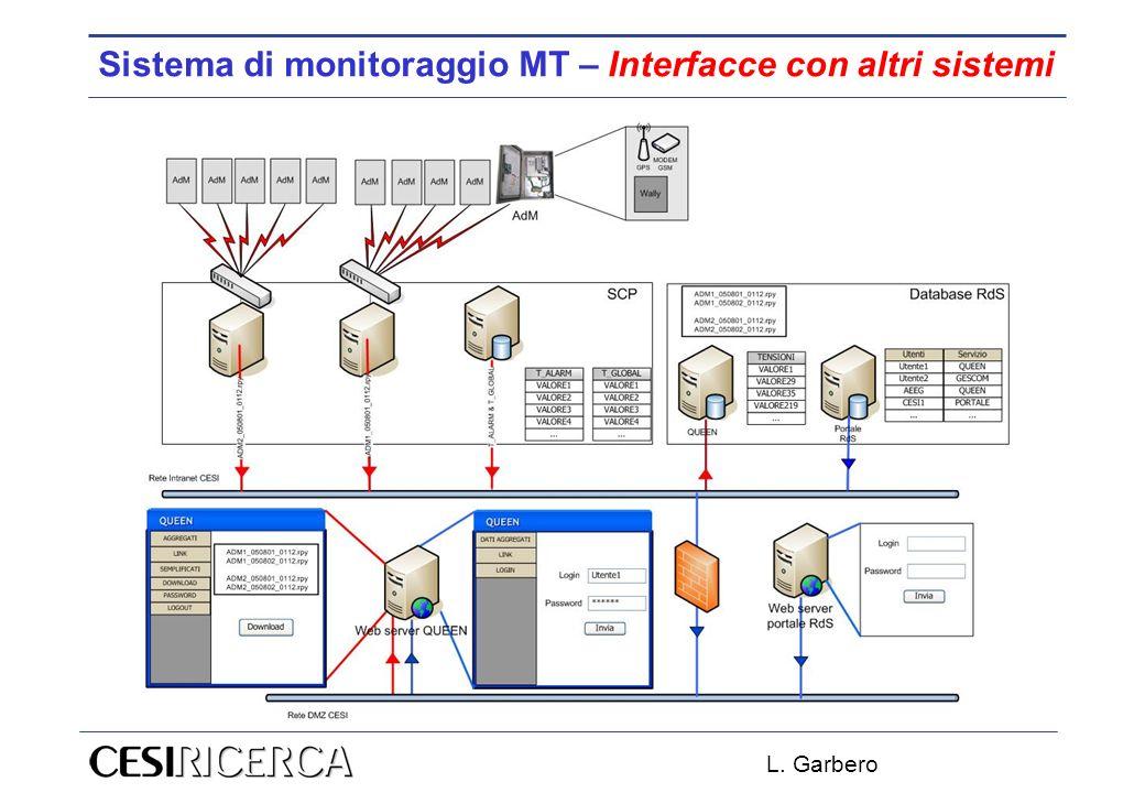 Sistema di monitoraggio MT – Interfacce con altri sistemi